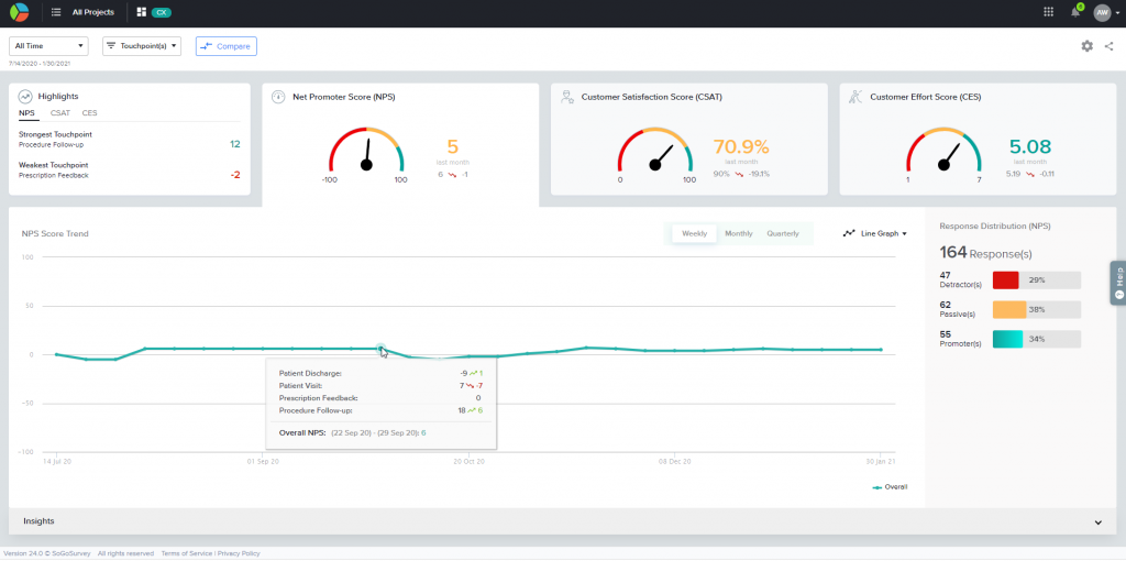 SoGoCX Dashboard